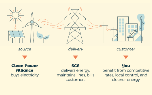 Clean Power Alliance_How It Works